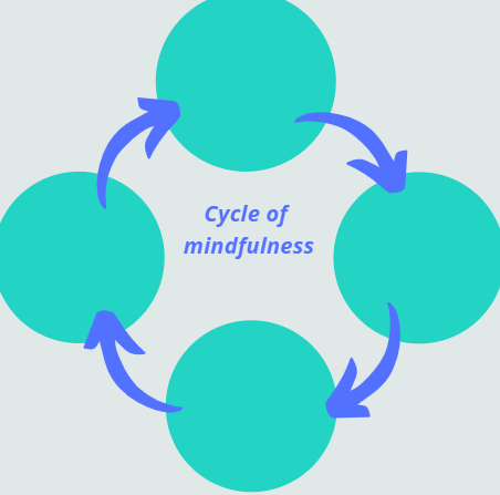 Cycle of Mindfulness
